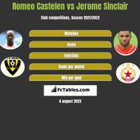 Romeo Castelen vs Jerome Sinclair h2h player stats