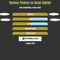 Romeo Parkes vs Dean Clarke h2h player stats