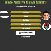 Romeo Parkes vs Graham Cummins h2h player stats