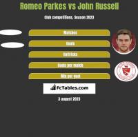 Romeo Parkes vs John Russell h2h player stats