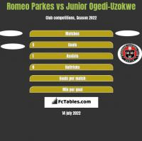 Romeo Parkes vs Junior Ogedi-Uzokwe h2h player stats