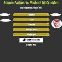 Romeo Parkes vs Michael McCrudden h2h player stats