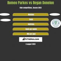 Romeo Parkes vs Regan Donelon h2h player stats