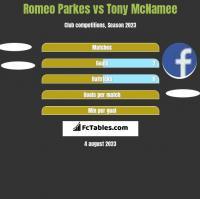 Romeo Parkes vs Tony McNamee h2h player stats
