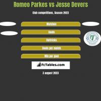 Romeo Parkes vs Jesse Devers h2h player stats