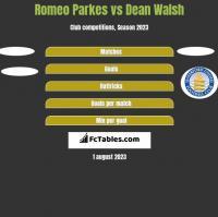 Romeo Parkes vs Dean Walsh h2h player stats