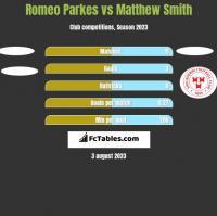 Romeo Parkes vs Matthew Smith h2h player stats