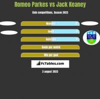 Romeo Parkes vs Jack Keaney h2h player stats