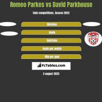 Romeo Parkes vs David Parkhouse h2h player stats