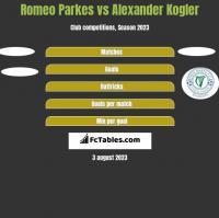 Romeo Parkes vs Alexander Kogler h2h player stats