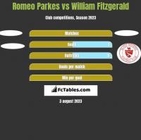 Romeo Parkes vs William Fitzgerald h2h player stats