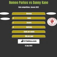 Romeo Parkes vs Danny Kane h2h player stats