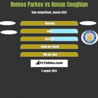 Romeo Parkes vs Ronan Coughlan h2h player stats