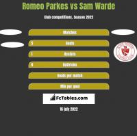 Romeo Parkes vs Sam Warde h2h player stats