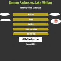 Romeo Parkes vs Jake Walker h2h player stats
