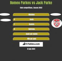 Romeo Parkes vs Jack Parke h2h player stats