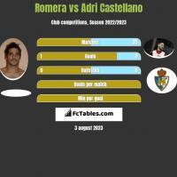 Romera vs Adri Castellano h2h player stats