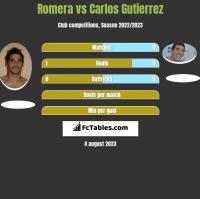 Romera vs Carlos Gutierrez h2h player stats