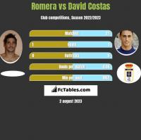 Romera vs David Costas h2h player stats