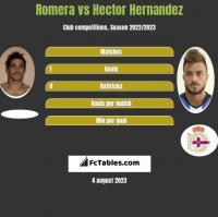 Romera vs Hector Hernandez h2h player stats