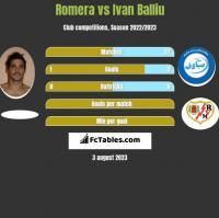 Romera vs Ivan Balliu h2h player stats