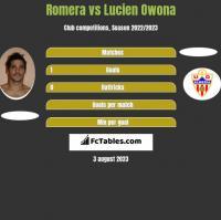 Romera vs Lucien Owona h2h player stats
