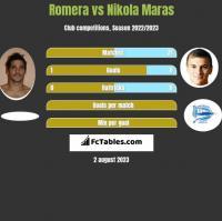 Romera vs Nikola Maras h2h player stats