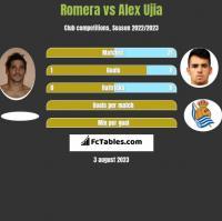 Romera vs Alex Ujia h2h player stats