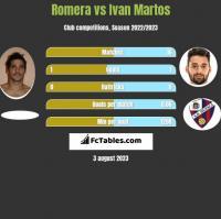 Romera vs Ivan Martos h2h player stats