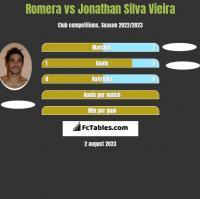 Romera vs Jonathan Silva Vieira h2h player stats