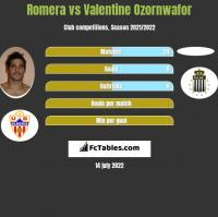 Romera vs Valentine Ozornwafor h2h player stats