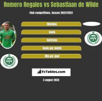 Romero Regales vs Sebastiaan de Wilde h2h player stats