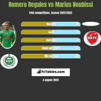 Romero Regales vs Marius Noubissi h2h player stats