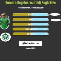 Romero Regales vs Irakli Bughridze h2h player stats