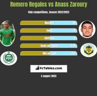 Romero Regales vs Anass Zaroury h2h player stats