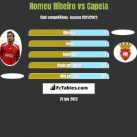 Romeu Ribeiro vs Capela h2h player stats