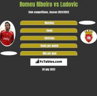 Romeu Ribeiro vs Ludovic h2h player stats