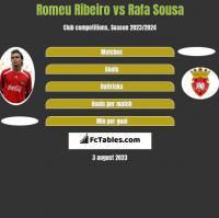 Romeu Ribeiro vs Rafa Sousa h2h player stats