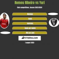 Romeu Ribeiro vs Yuri h2h player stats