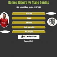 Romeu Ribeiro vs Tiago Dantas h2h player stats