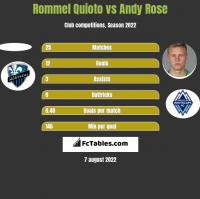 Rommel Quioto vs Andy Rose h2h player stats