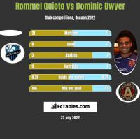 Rommel Quioto vs Dominic Dwyer h2h player stats