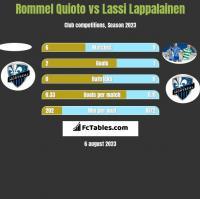 Rommel Quioto vs Lassi Lappalainen h2h player stats