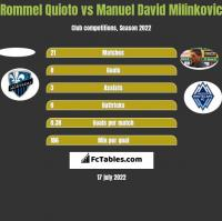 Rommel Quioto vs Manuel David Milinkovic h2h player stats