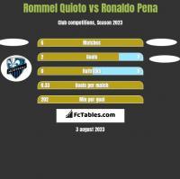 Rommel Quioto vs Ronaldo Pena h2h player stats