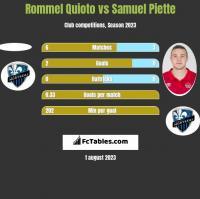 Rommel Quioto vs Samuel Piette h2h player stats