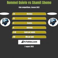 Rommel Quioto vs Shamit Shome h2h player stats
