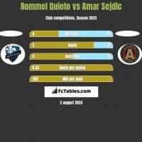 Rommel Quioto vs Amar Sejdic h2h player stats