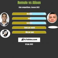 Romulo vs Alison h2h player stats