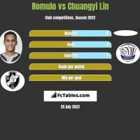 Romulo vs Chuangyi Lin h2h player stats